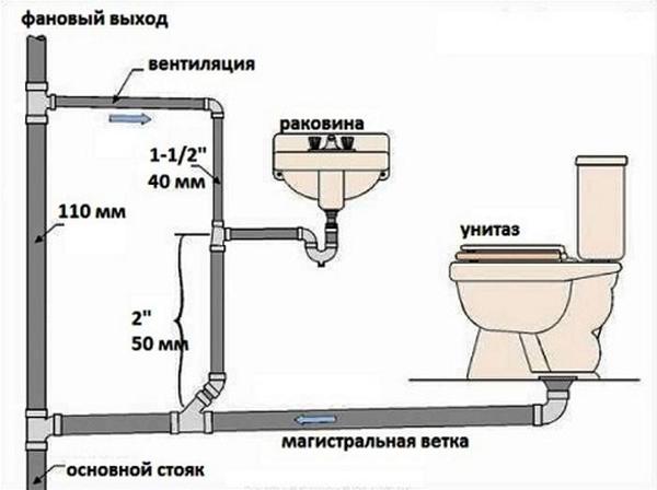 Как сделать водопровод своими руками в частном